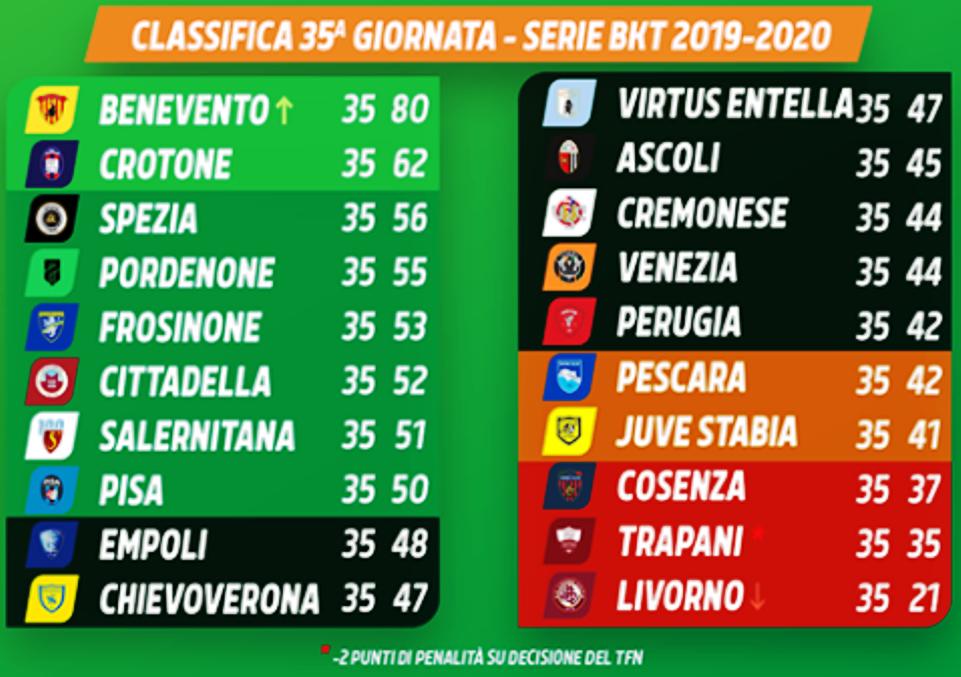 Serie B 35 Turno Risultati A Sorpresa Il Martino